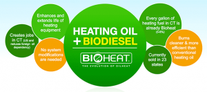 Bioheat and oil