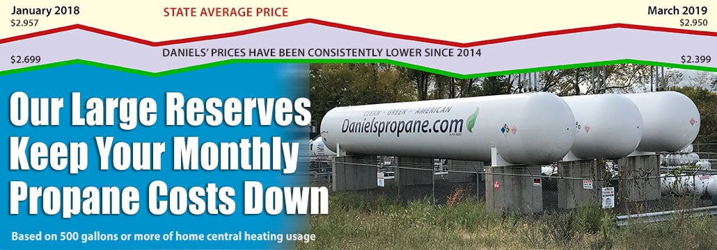 daniels-propane-state-average-price